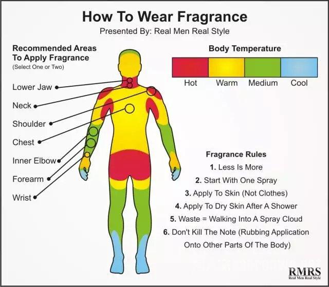 喷香水位置